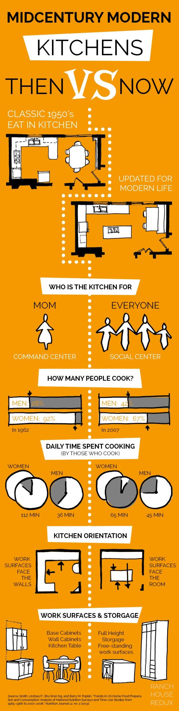 midcentury kitchen infographic