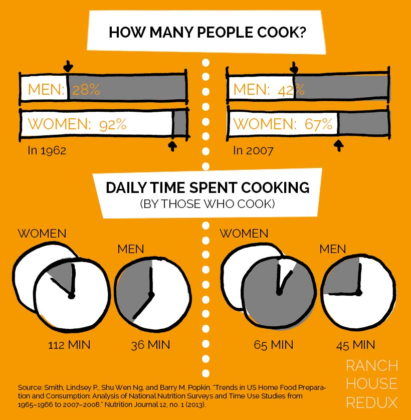 infographic time spent cooking men and women. who cooks? then and now 1962 vs 2007