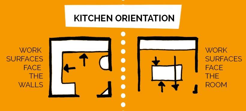midcentury kitchen infographic_orientation
