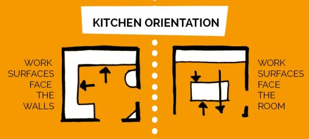 midcentury kitchen infographic_orientation