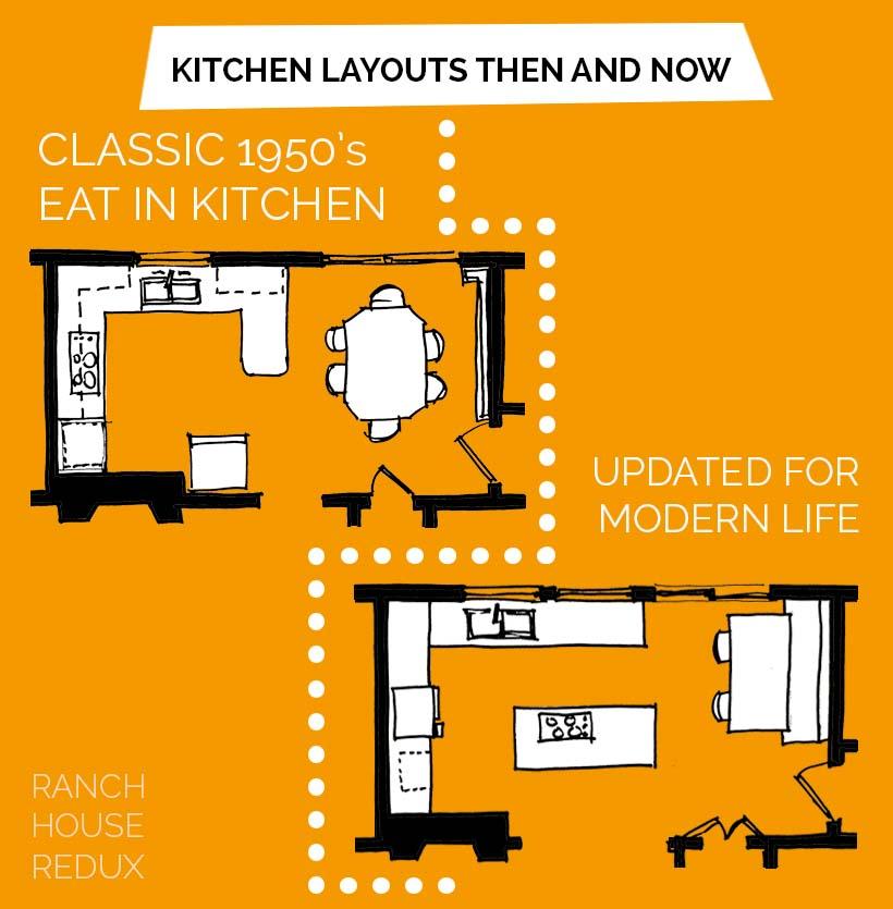 midcentury kitchen infographic_plans